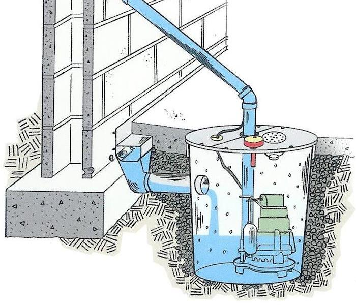 Water Damage Importance of Sump Pumps